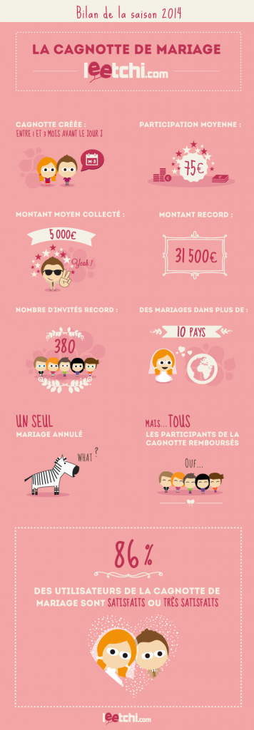 infographie_mariage